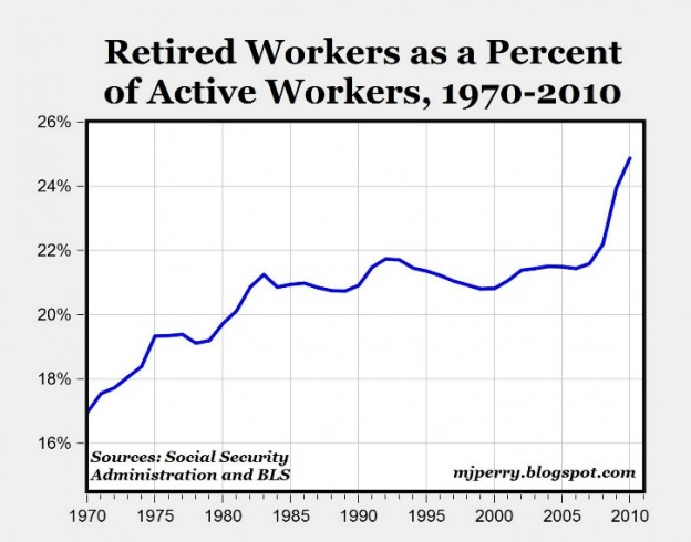 Social-Security-Retired-Workers-as-Percent-of-Active-Workers