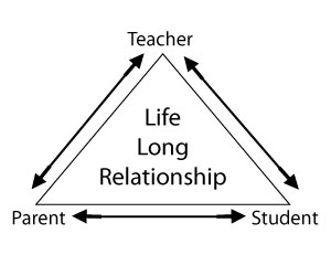 parent-teacher-student-relationship